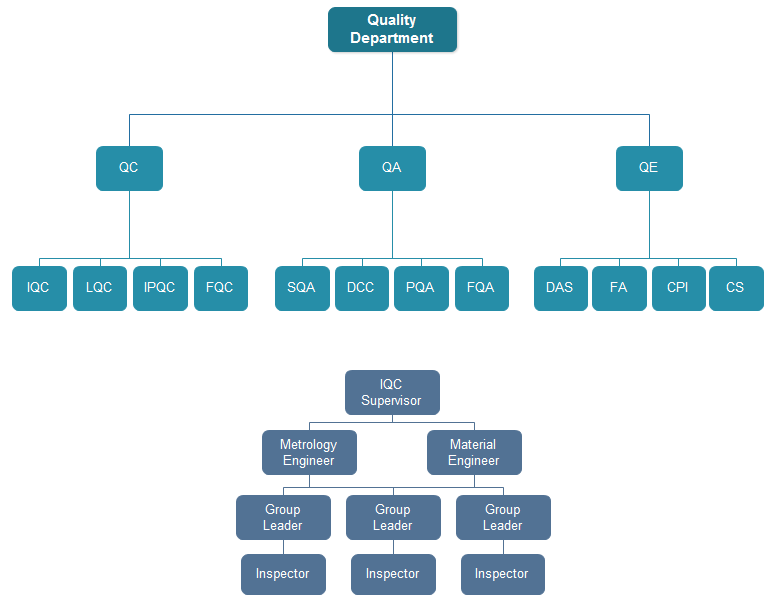 quality department organizational charts Quality assurance principles require an organizational structure that links responsibility for quality directly to the executive level of the company large.
