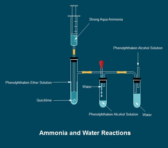 アンモニアと水の反応 テンプレート