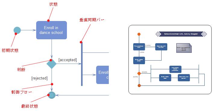 UMLアクティビティ図の要素