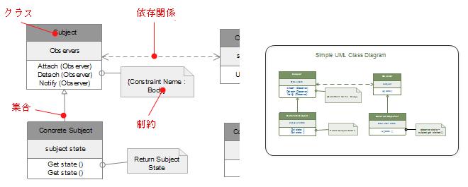 UMLクラス図の要素