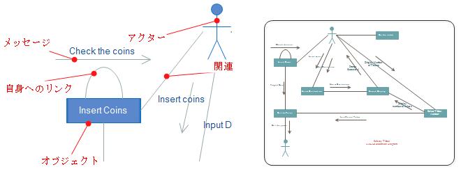 UMLコラボレーション図要素