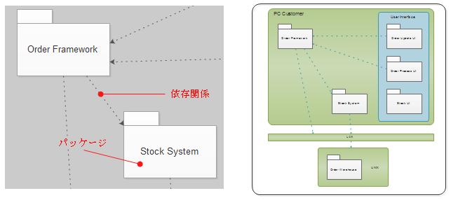 UMLパッケージ図要素
