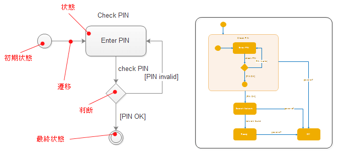 UMLステートチャート図要素