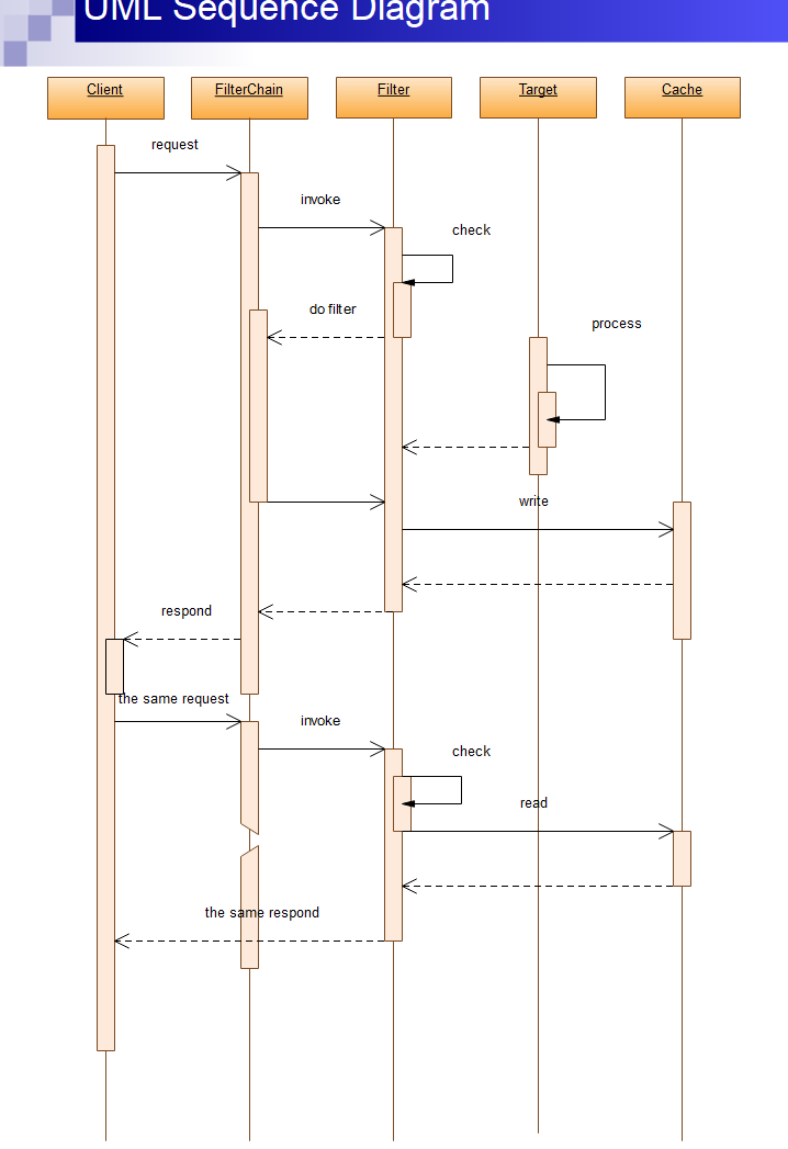 UML シーケンス図記号