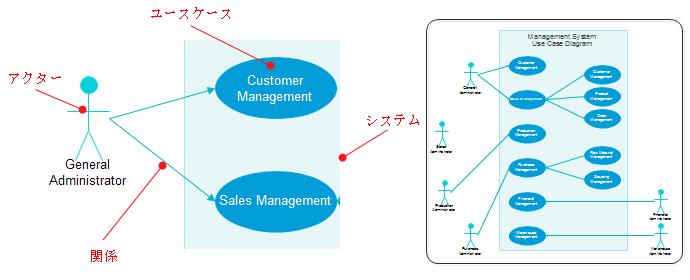 UMLユースケース図の要素
