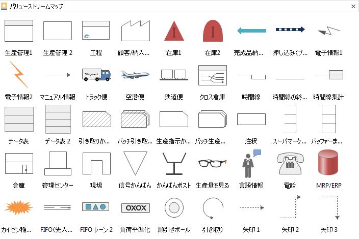 物と情報の流れ図 記号