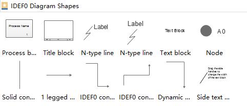 IDEF0 Diagram Symbols