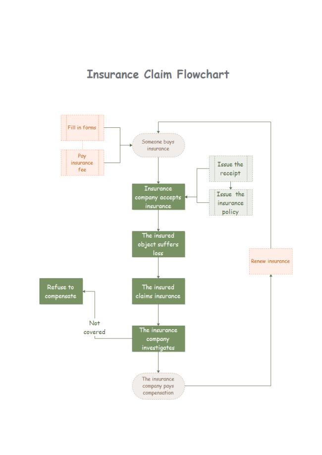 Simple Insurance Claims Flowchart Maker
