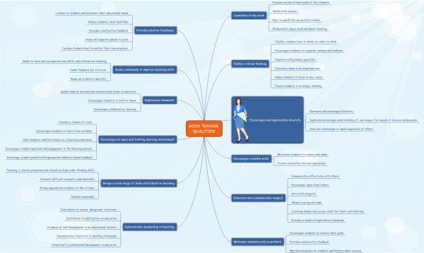 mapa mental de las cualidades del buen maestro