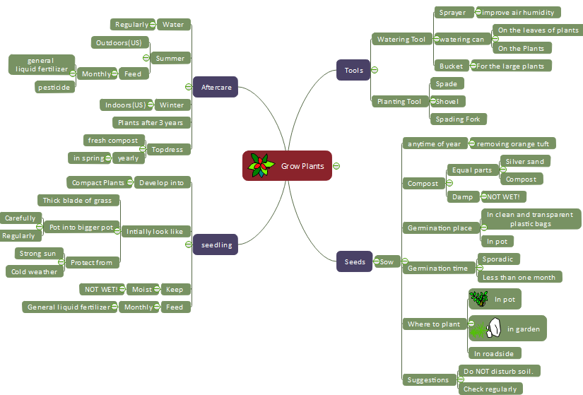 grow healthy plants mind map