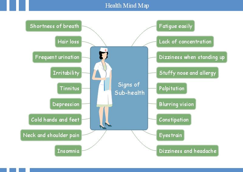 Mapa mental de un plan de salud