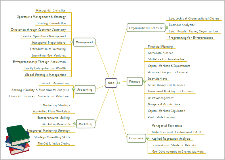 mba courses mind map