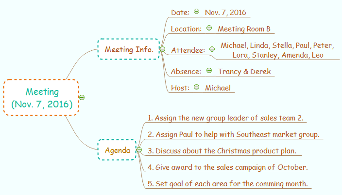 mind map to take notes for meeting