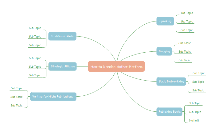 plan essay using mind map In the next activity you will look at how the mind map helped fred to choose the key themes of his essay but first look again at his mind map it should help you to identify the themes and structure fred decided to use for his final essay plan.
