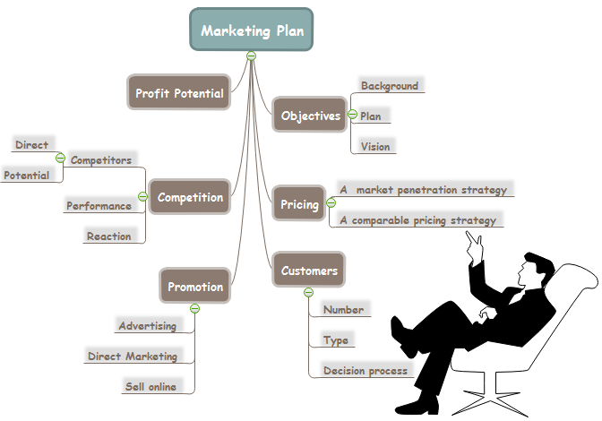 Marketing Plan Mind Map