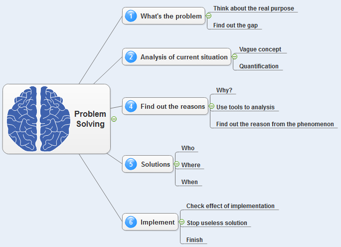 Problem Solving Mind Map