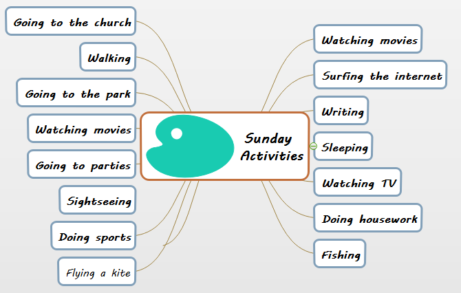 Sunday Activities Mind Map