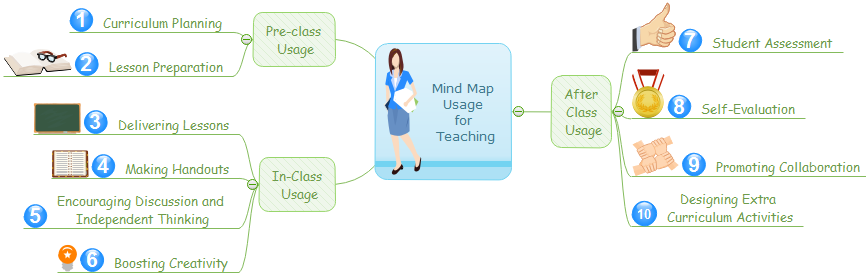 teaching mind map