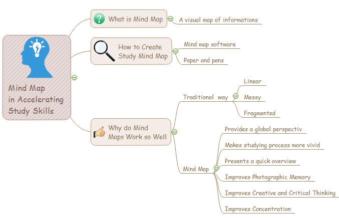 use mind map as study tool