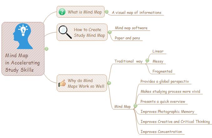usar mapas mentales como herramienta para estudiar