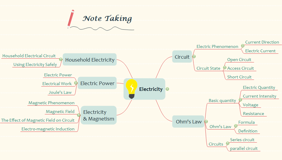 use mind map to take notes