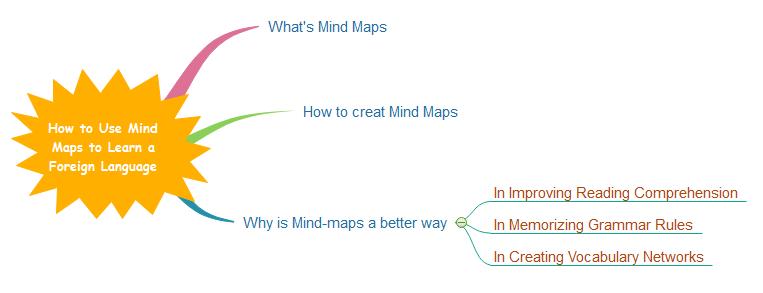 Mindmap Reading