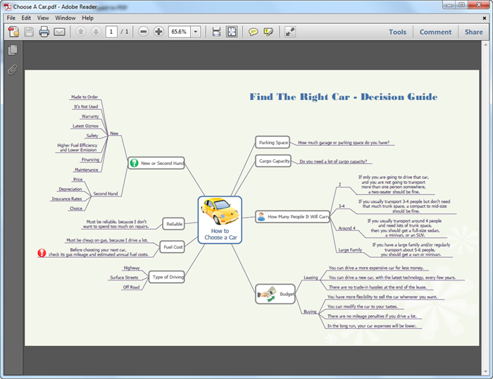 Create Mind Map for PDF