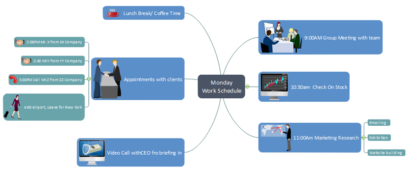 Monday Work Schedule Mind Map