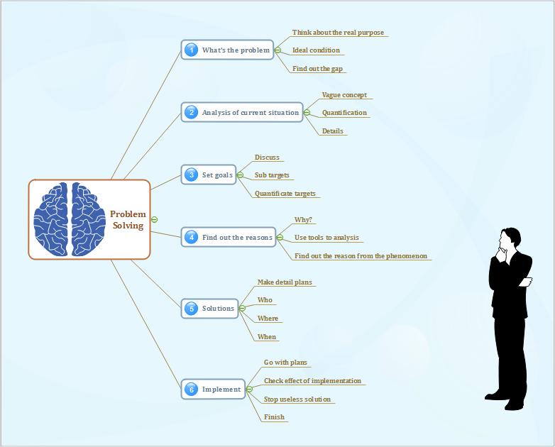carte mentale de la résolution de problèmes