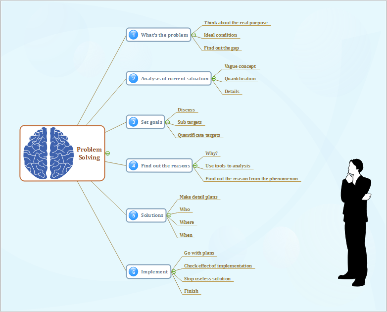 mapa mentala para resolver problemas