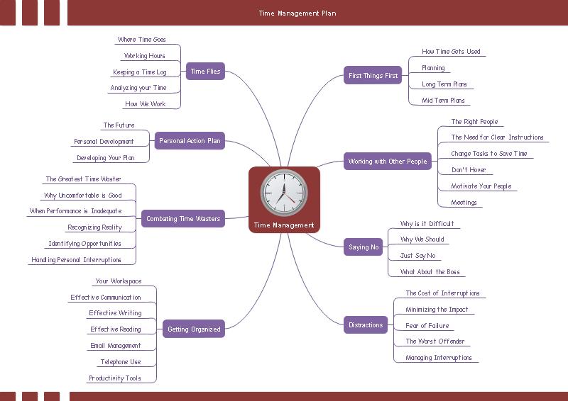 Mapa mental de un plan de tiempo