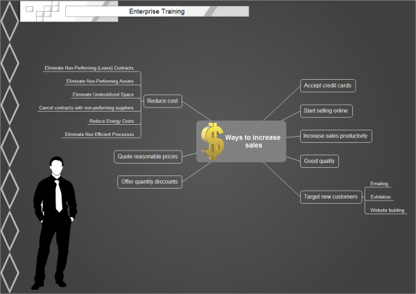 increase sales mind map