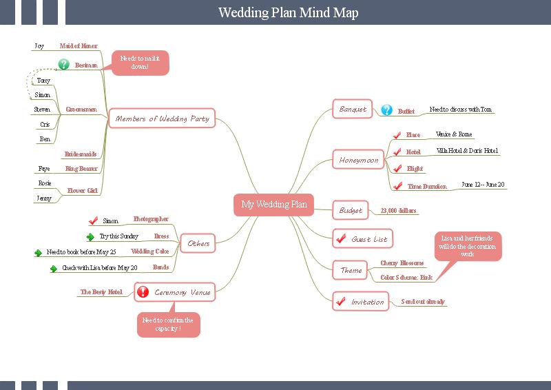Mapa mental de un plan de boda