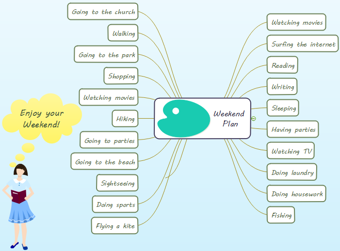 Weekend Plan Mind Map