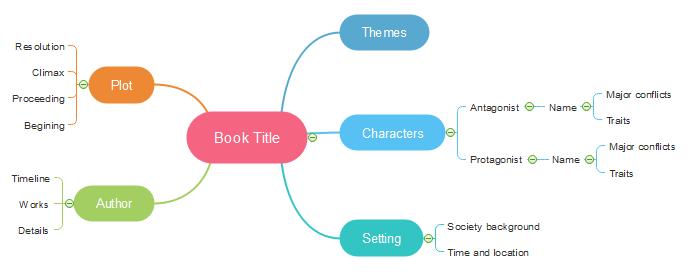 How to make a book summary with mind map