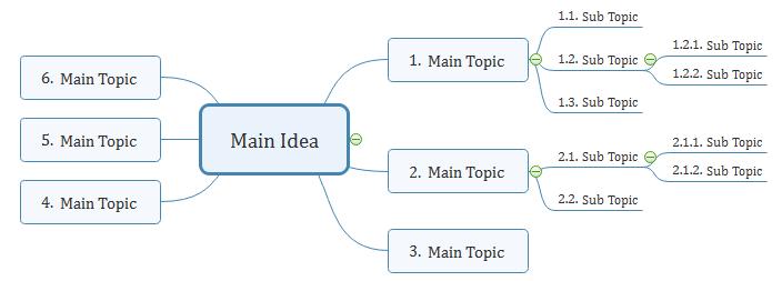 Number Format Mindmap