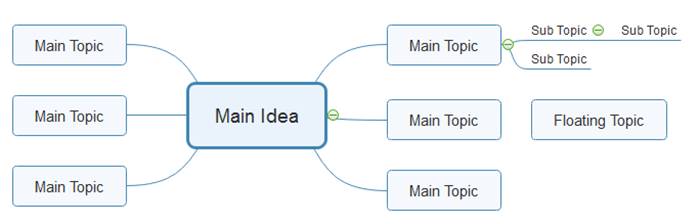 Topic Types in Mind Map