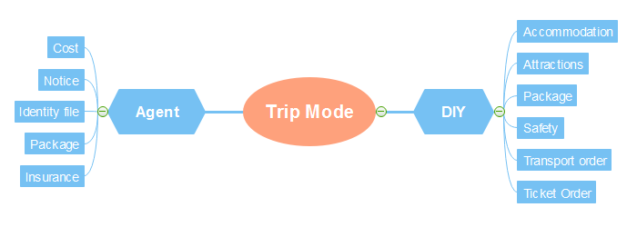 Trip Mode Mind Map