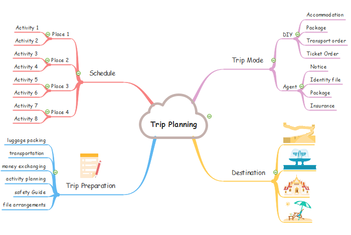 How to Plan a Trip with Mind Maps Map For Trip Planning on hunting maps, europe maps, germany maps, france maps, information maps, italy maps, decision making maps, transportation maps, australia maps, turkey maps, canada maps, halloween maps, asia maps, new zealand maps,