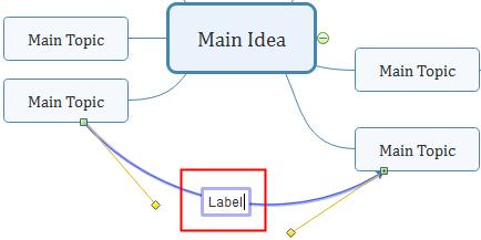 Type Relationship Mindmap
