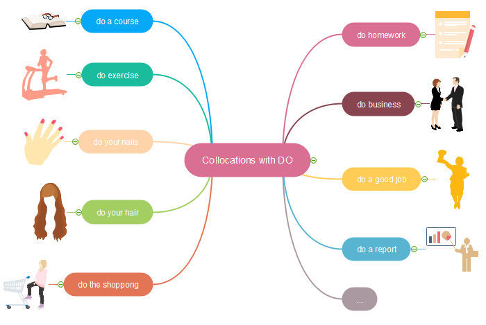 Learn vocabulary with mind map