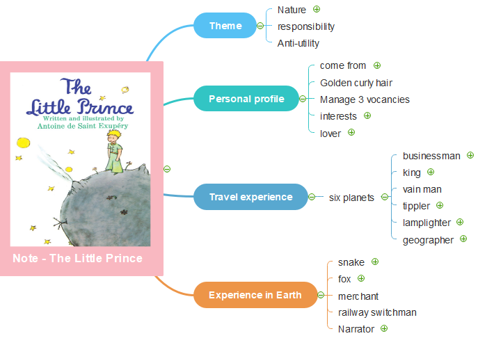 little prince book summary structure