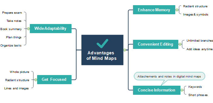 Advantages of Mind Map