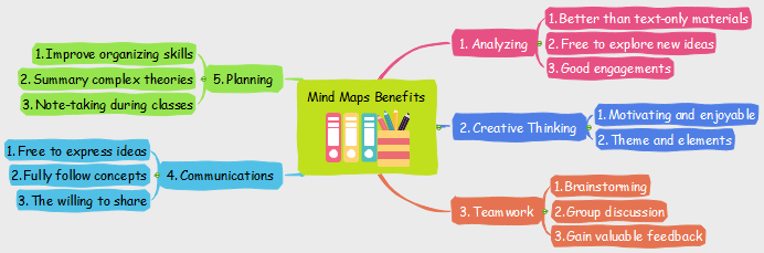 benefits from mind maps to elementary school students