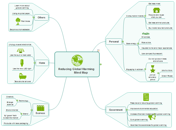 Do a class presentation with mind map