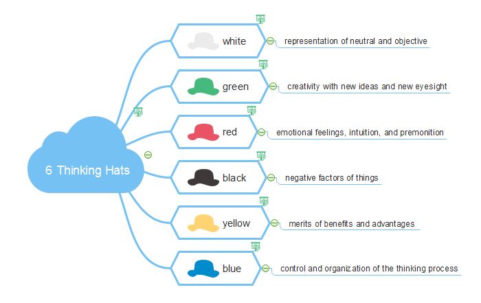 Six Thinking Hats Meaning