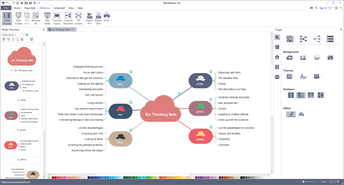 Presentation Mode Mind Map