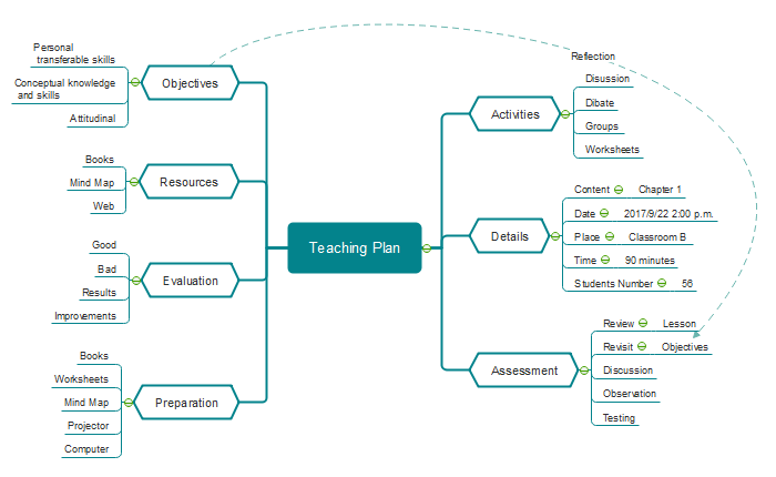 Make a teaching plan with mind map