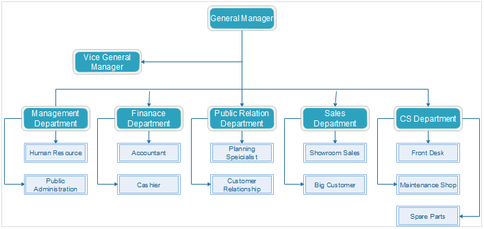 Automotive Industry Organizational Chart