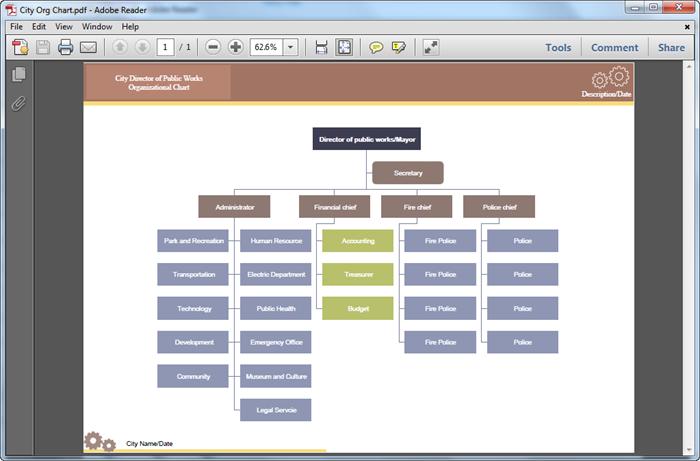 PDF Organigramm 2